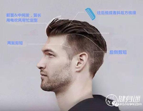 最适合健身肌肉男的发型-undercut